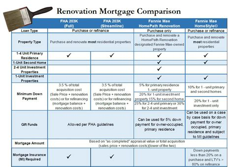 fha home improvement loan on chicago fha 203k rehab