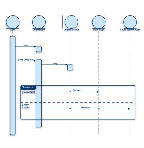 uml login sequence diagram for login page lucidchart
