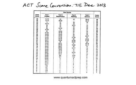 act section scores act mathematics practice test answers free act math test