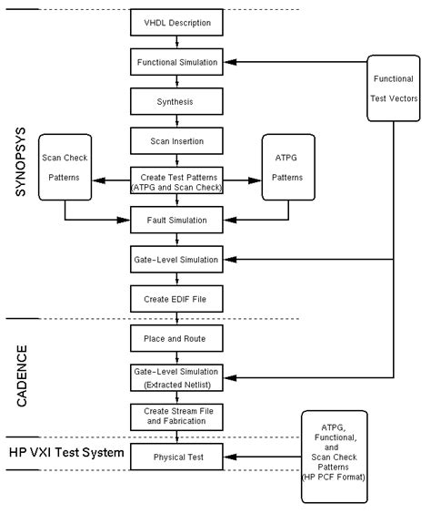 integrated circuit design flow integrated circuit design flow chart 28 images variable assignment statement vhdl