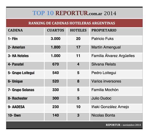 el ranking de cadenas hoteleras argentinas top 10 de