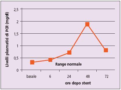 vasi coronarici restenosi intra stent