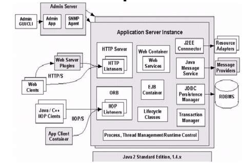 design application server chapter 2 migrating to sun java system application server