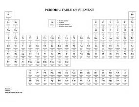 5 best images of black and white printable periodic table