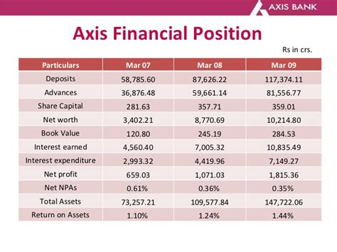 axis bank market axis bank