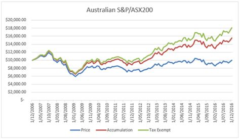 Franking Credit Formula Australia Four Things Retirees Should Remember About Shares Asx