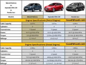 compare new car specs maruti baleno vs elite i20 vs honda jazz specs comparison