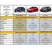 Maruti Baleno Vs Elite I20 Honda Jazz  Specs Comparison Engine