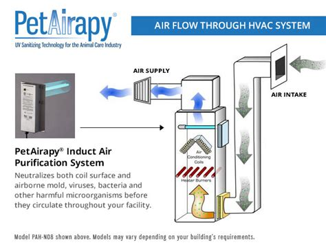 uv hvac air disinfection sanitization systems for animal
