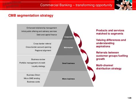 Mikro Bangking hsbc commercial banking transforming opportunity