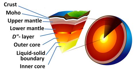 structure of the earth diagram to label diagram of the earths crust diagram get free image about