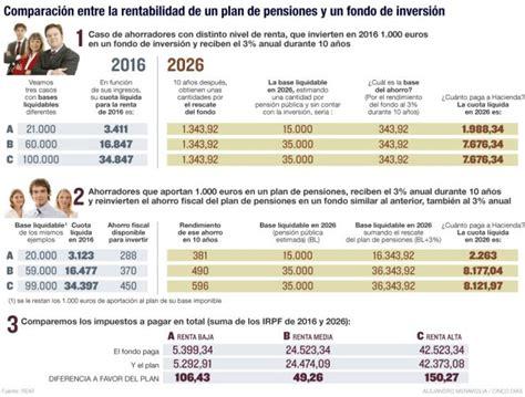 fiscalidad planes de pensiones ejercicio 2015 y 2016 por qu 233 el beneficio fiscal del plan de pensiones es