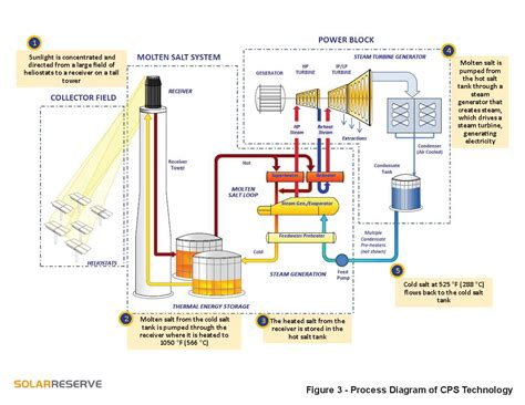 solar thermal diagram steam turbine generator diagram steam free engine image