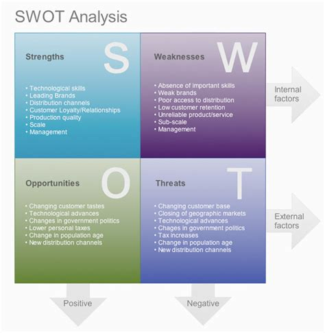 swot analysis template pdf swot analysis sle pdf