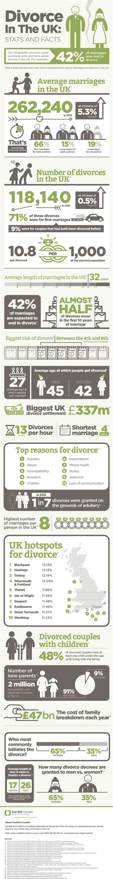 texas divorce facts texas divorce source divorce in the uk stats and facts