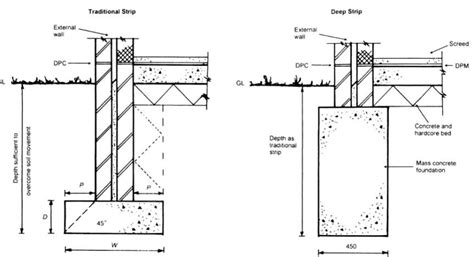 diagram of pad foundation concrete foundation diagram wiring diagram schemes
