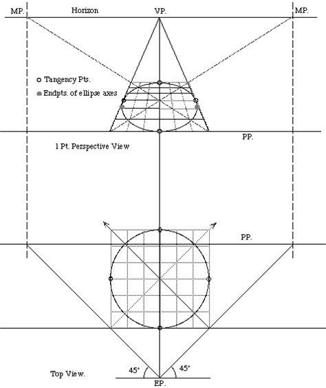 2 Point Perspective Drawing Of A Circle by Mathematics Of Perspective Drawing