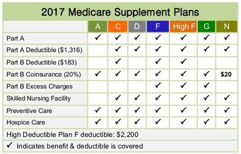 0 cost medicare supplement 2018 medicare supplement medicare advantage plans rates