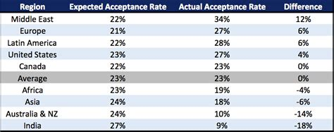 Mba In Foreign Countries by Mba Acceptance Rate By Country Mba Data Guru