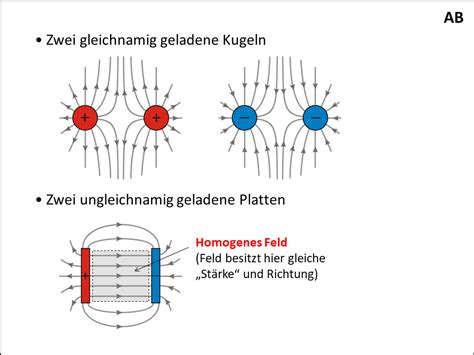Elektrostatisches Lackieren Physik by Das Elektrische Feld Powerpoint Pr 228 Sentation Ppt