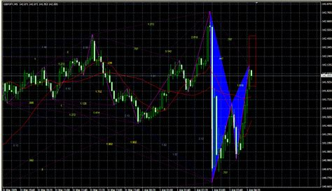 pattern trading ea pattern ea page 3