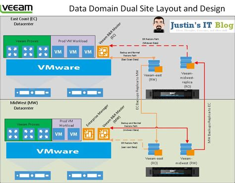 design bloggers at home pdf veeam data domain advanced setup and replication
