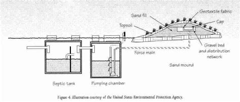 mound system diagram typical septic system home design