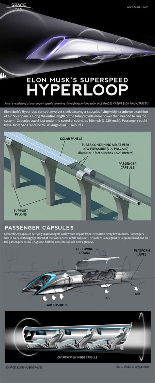 elon musk inventions how elon musk s hyperloop transit system works