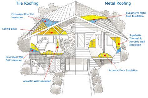 insulation diagram home insulation brisbaner home insulation house