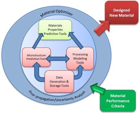 scheme design materials informatics nist