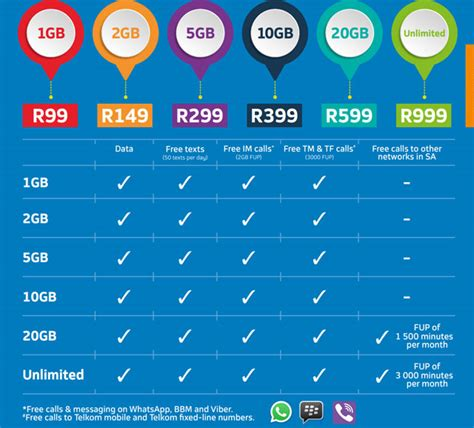 Wifi Unlimited Telkom just how are telkom s freeme plans techcentral