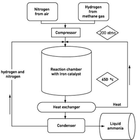 diagram of haber process cowbridge chemistry department ammonia the haber
