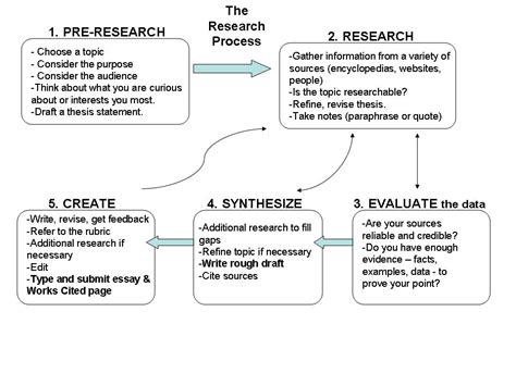 Research Paper Process by College Essays College Application Essays Research Paper Writing Process