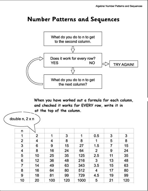 printable worksheets ks3 maths algebra worksheet new 245 algebra worksheets ks3 printable