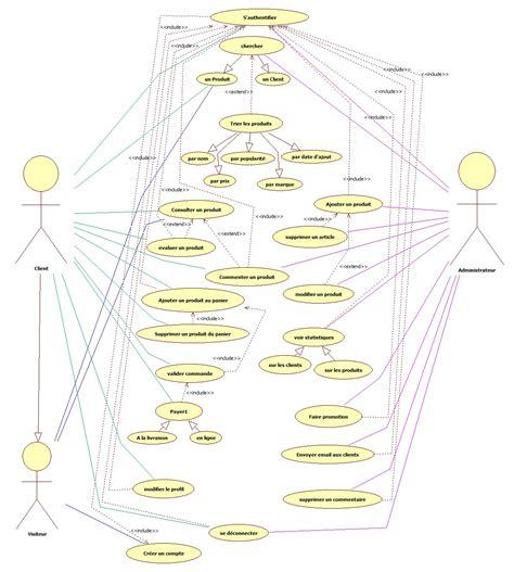 diagramme de cas d utilisation authentification correction diagramme de cas d utilisation