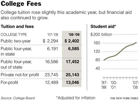 New York Fees For Mba the new york times gt us gt image gt college fees