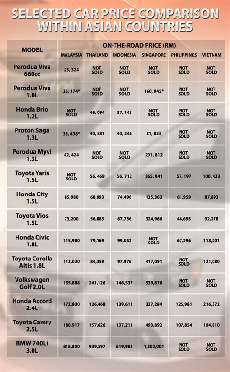 Cars in Malaysia are cheaper than in other countries