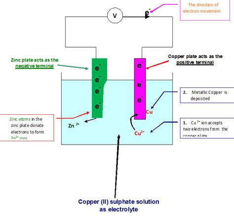 voltaic cell diagram voltaic cell diagram voltaic free engine image for user