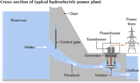 typical layout of hydroelectric power plant bbc news russia blast prompts major review