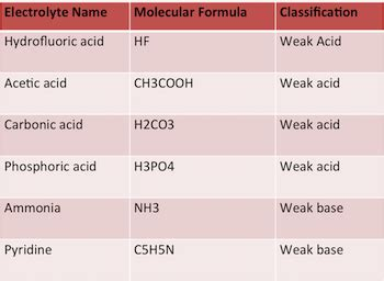exle of weak acid related keywords suggestions for nonelectrolyte list