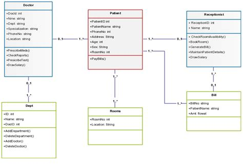 templates for hospital management in asp net class diagram templates to instantly create class diagrams