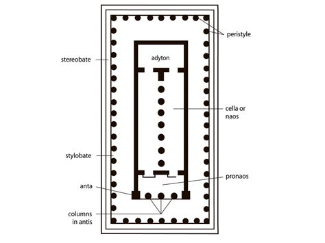 Greek Temple Floor Plan | greek quiz art history 1 with morrow at the college of