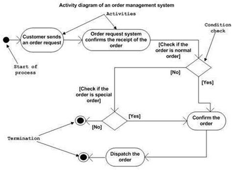 all uml diagrams for library management system pdf uml activity diagrams