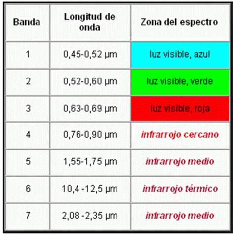 imagenes satelitales bandas ndvi qu 233 es y c 243 mo calcularlo con saga desde qgis