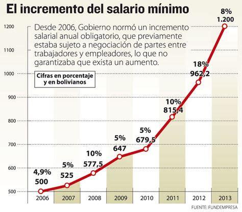 incremento salarial de bolivia en el 2016 m 225 s derechos laborales cada a 241 o pero menos personas que