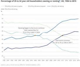 buying a second house and renting the first number of young adults living with their parents hits 20 year high says ons daily