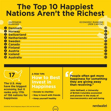 top 10 richest in the world 2013 dianneebue s you t buy happiness richest nations vs happiest nations nerdwallet