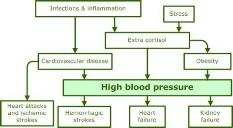 high blood pressure and c section blood pressure