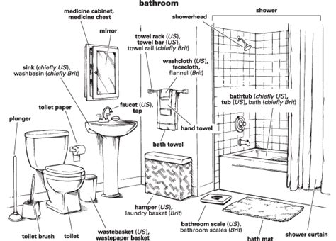 terms for bathroom bathroom definition for english language learners from
