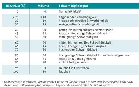 mde tabelle umwelt k 246 nigsteiner empfehlung empfehlung f 252 r
